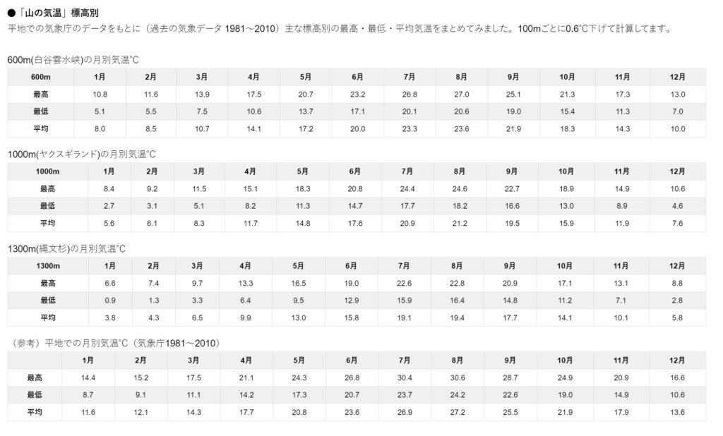 屋久島1年間の標高別の気温